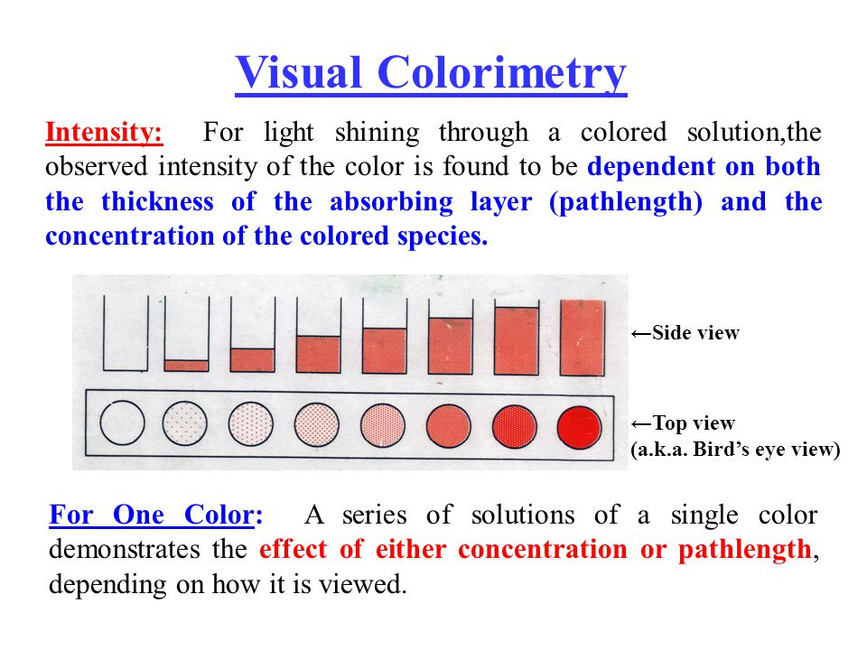 Intensity: For light shining through a colored solution,the observed intensity of the color is found to be dependent on both the thickness of the absorbing layer (pathlength) and the concentration of the colored species.