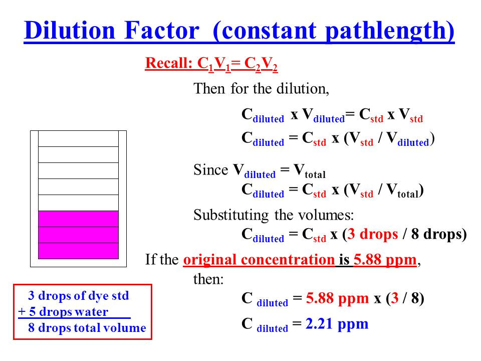 Dilution Factor (constant pathlength) 3 drops of dye std + 5 drops water 8 drops total volume Recall: C 1 V 1 = C 2 V 2 Then for the dilution, C diluted x V diluted = C std x V std C diluted = C std x (V std / V diluted ) Since V diluted = V total C diluted = C std x (V std / V total ) Substituting the volumes: C diluted = C std x (3 drops / 8 drops) If the original concentration is 5.88 ppm, then: C diluted = 5.88 ppm x (3 / 8) C diluted = 2.21 ppm