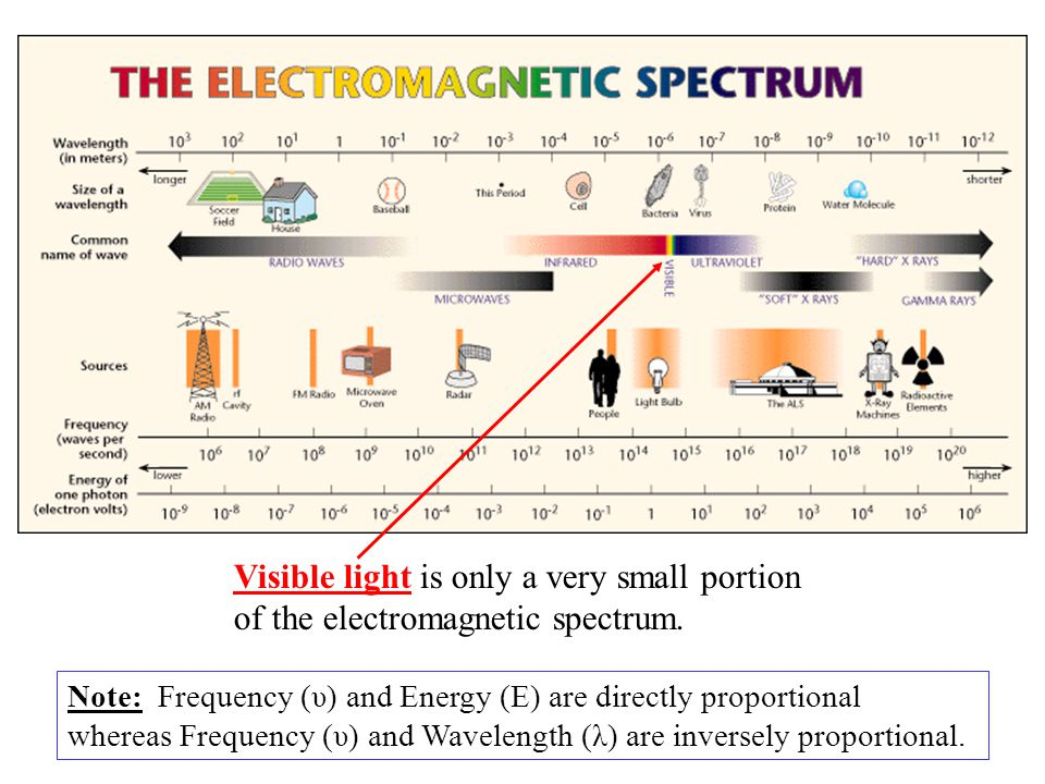 Visible light is only a very small portion of the electromagnetic spectrum.