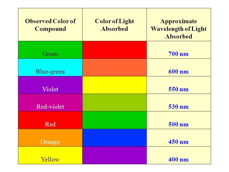 Observed Color of Compound Color of Light Absorbed Approximate Wavelength of Light Absorbed Green 700 nm Blue-green 600 nm Violet 550 nm Red-violet 530 nm Red 500 nm Orange 450 nm Yellow 400 nm