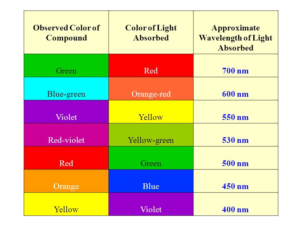 Observed Color of Compound Color of Light Absorbed Approximate Wavelength of Light Absorbed Green Red 700 nm Blue-green Orange-red 600 nm Violet Yellow 550 nm Red-violet Yellow-green 530 nm Red Green 500 nm Orange Blue 450 nm Yellow Violet 400 nm