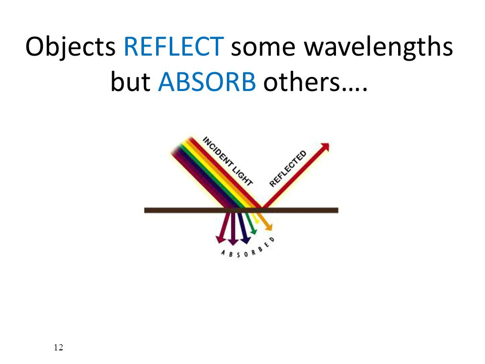 Objects REFLECT some wavelengths but ABSORB others…. 12
