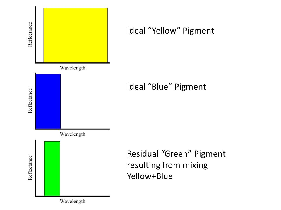 """Ideal """"Yellow"""" Pigment Ideal """"Blue"""" Pigment Residual """"Green"""" Pigment resulting from mixing Yellow+Blue"""