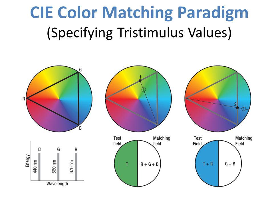 CIE Color Matching Paradigm (Specifying Tristimulus Values)