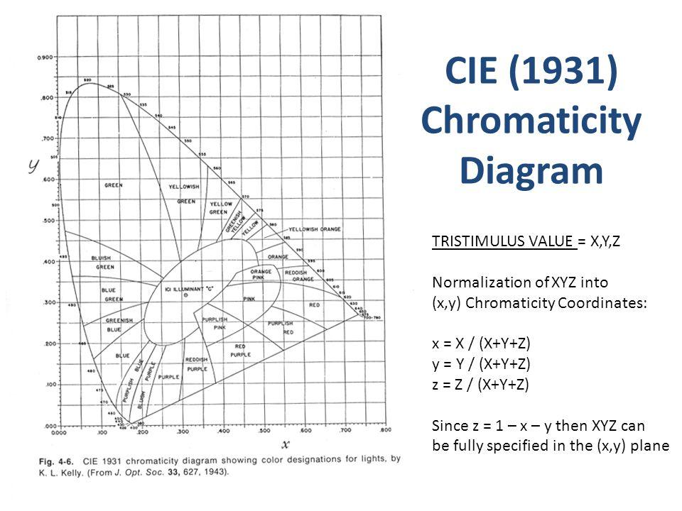 CIE (1931) Chromaticity Diagram TRISTIMULUS VALUE = X,Y,Z Normalization of XYZ into (x,y) Chromaticity Coordinates: x = X / (X+Y+Z) y = Y / (X+Y+Z) z