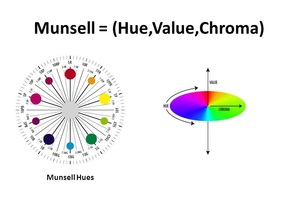 Munsell = (Hue,Value,Chroma) Munsell Hues