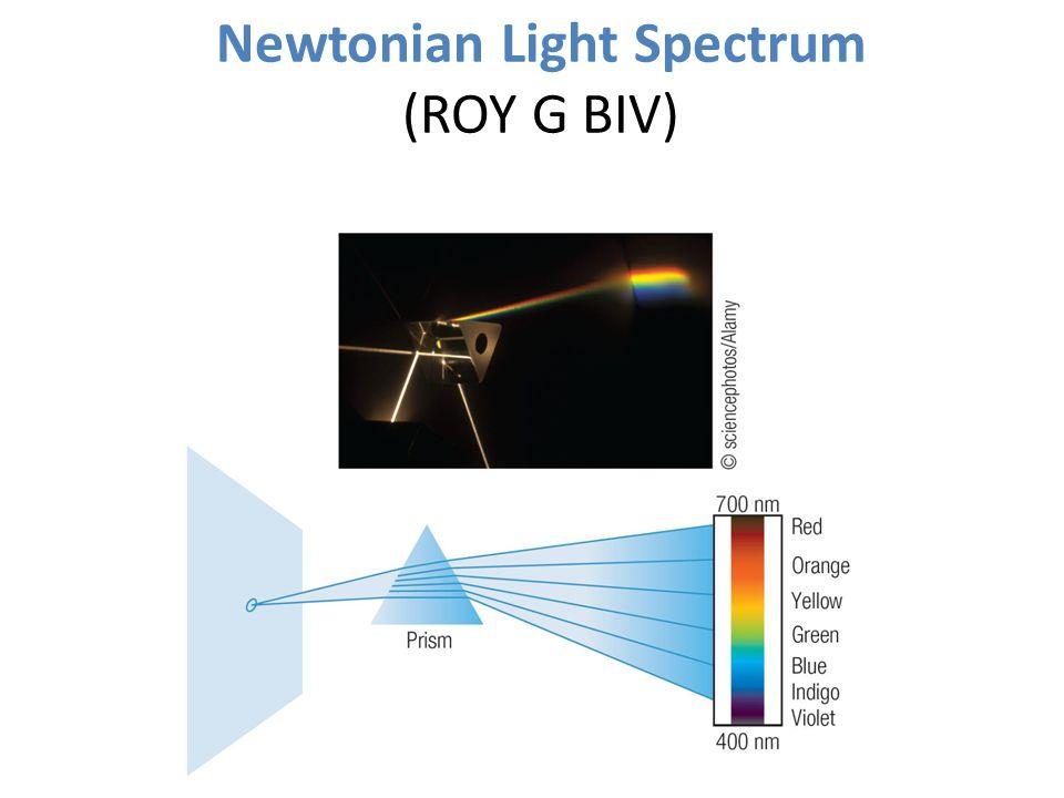 Newtonian Light Spectrum (ROY G BIV)