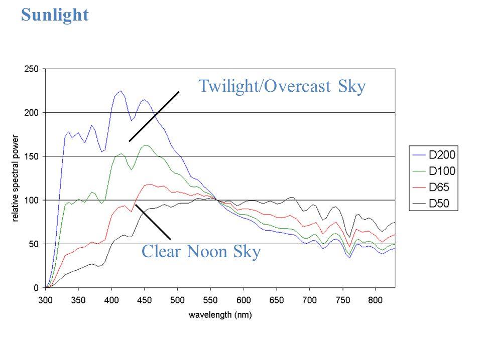 Twilight/Overcast Sky Clear Noon Sky Sunlight