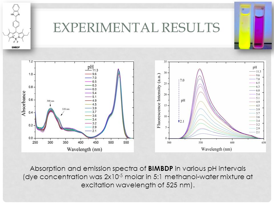 EXPERIMENTAL RESULTS Absorption and emission spectra of BIMBDP in various pH intervals (dye concentration was 2x10 -5 molar in 5:1 methanol-water mixture at excitation wavelength of 525 nm).