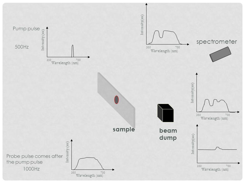 Pump pulse sample 500Hz 1000Hz spectrometer beam dump Probe pulse comes after the pump pulse Wavelength (nm) Intensity (au) 350 700 Wavelength (nm) In
