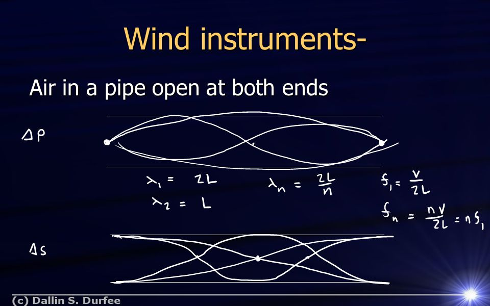 Wind instruments- Air in a pipe open at both ends