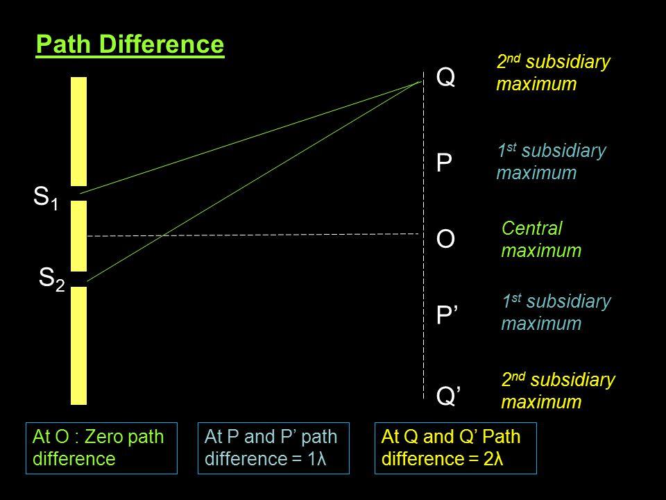 Path Difference S1S1 S2S2 O Q P Q' P' At O : Zero path difference At P and P' path difference = 1λ At Q and Q' Path difference = 2λ 2 nd subsidiary ma
