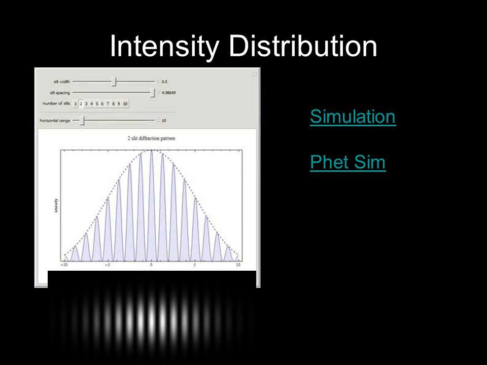 Intensity Distribution Simulation Phet Sim