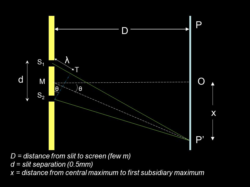 d P S1S1 S2S2 M P' O D x λ D = distance from slit to screen (few m) d = slit separation (0.5mm) x = distance from central maximum to first subsidiary maximum T θθ