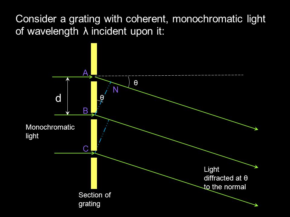 d B C A θ θ N Section of grating Light diffracted at θ to the normal Monochromatic light Consider a grating with coherent, monochromatic light of wavelength λ incident upon it:
