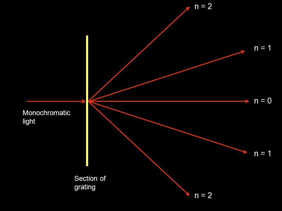 n = 2 Section of grating Monochromatic light n = 1 n = 2 n = 0