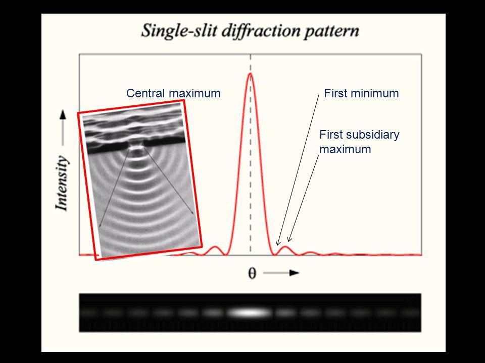 Single Slit Diffraction (Recap) Central maximum First minimum First subsidiary maximum