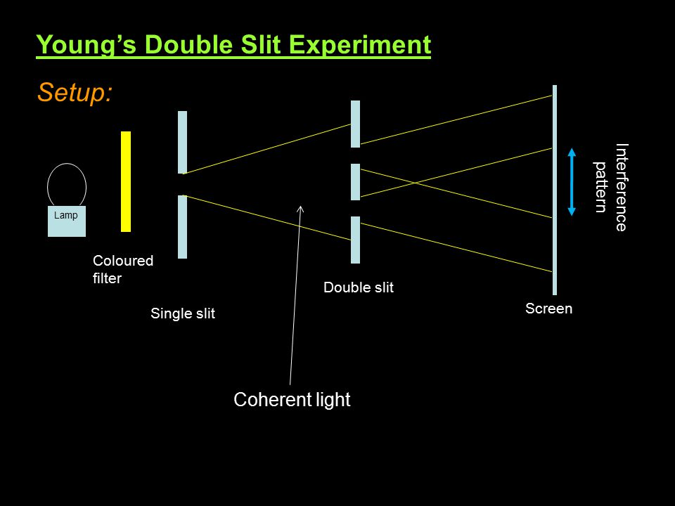 Young's Double Slit Experiment Setup: Lamp Coloured filter Single slit Double slit Screen Interference pattern Coherent light