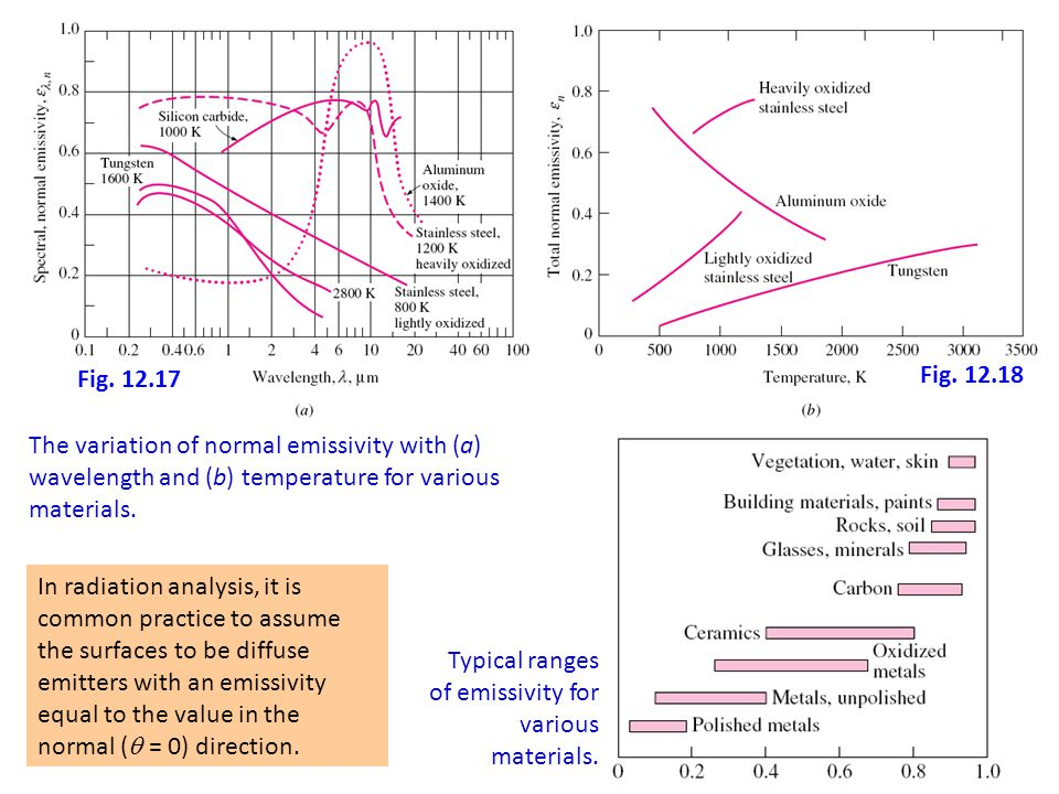 Chapter 9 : Thermal Radiation 30 The variation of normal emissivity with (a) wavelength and (b) temperature for various materials. In radiation analys