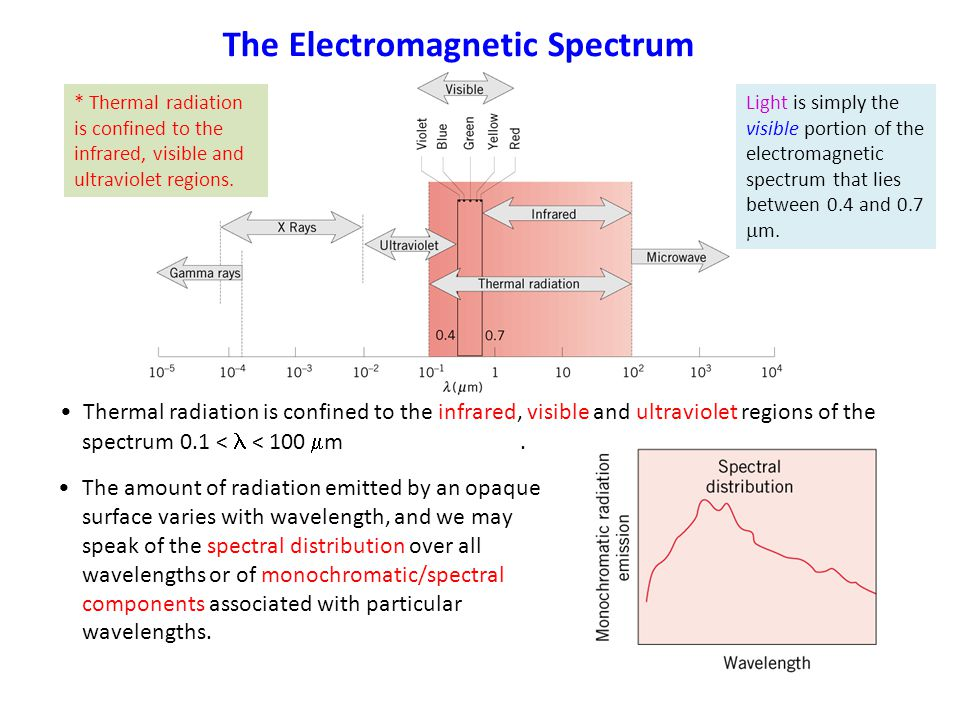 The Electromagnetic Spectrum Thermal radiation is confined to the infrared, visible and ultraviolet regions of the spectrum 0.1 < < 100  m. The amoun