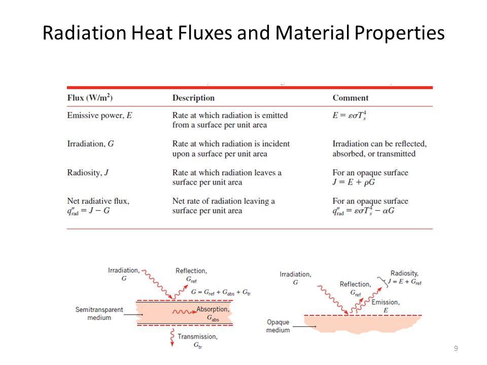 Radiation Heat Fluxes and Material Properties 9
