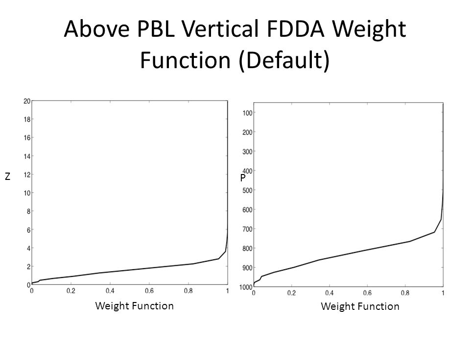 Z P Above PBL Vertical FDDA Weight Function (Default) Weight Function