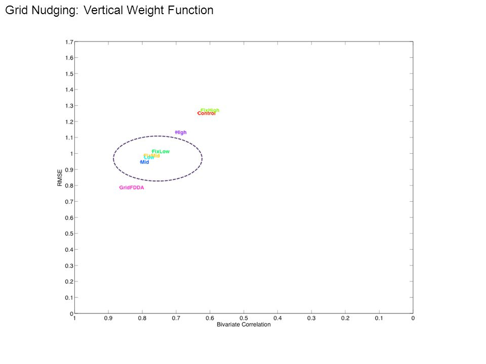 Grid Nudging: Vertical Weight Function