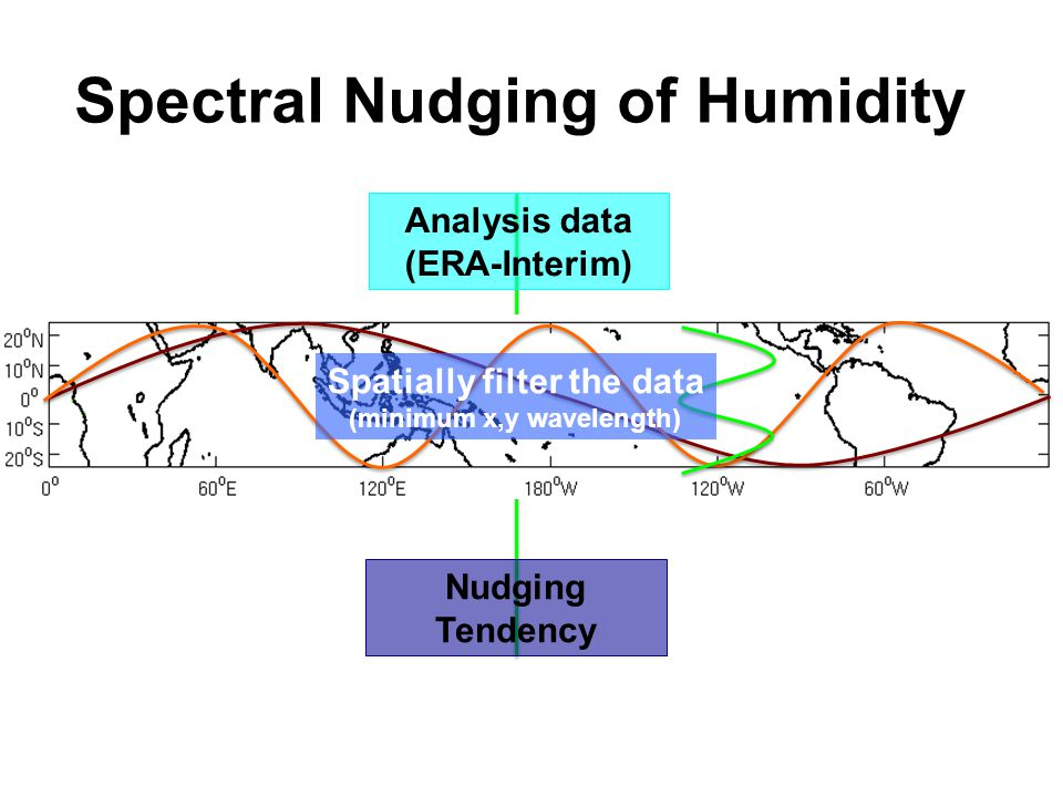 Spectral Nudging of Humidity Spatially filter the data (minimum x,y wavelength) Analysis data (ERA-Interim) Nudging Tendency