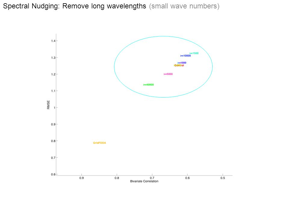 Spectral Nudging: Remove long wavelengths (small wave numbers)