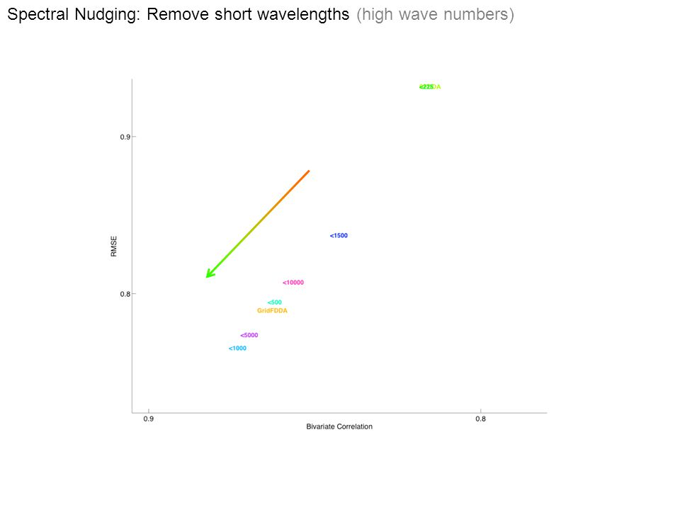 Spectral Nudging: Remove short wavelengths (high wave numbers)