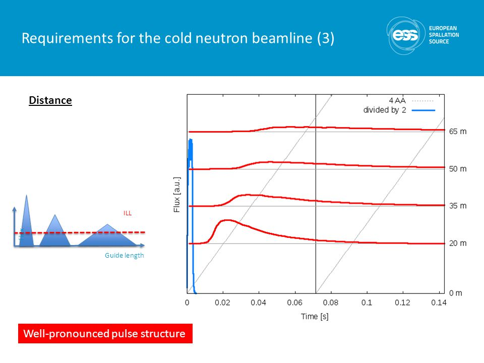 ILL Guide length Flux Requirements for the cold neutron beamline (3) Distance Well-pronounced pulse structure