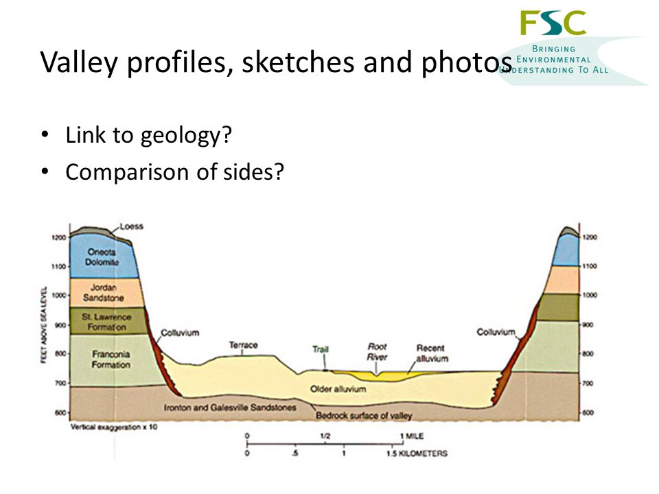 Valley profiles, sketches and photos Link to geology Comparison of sides