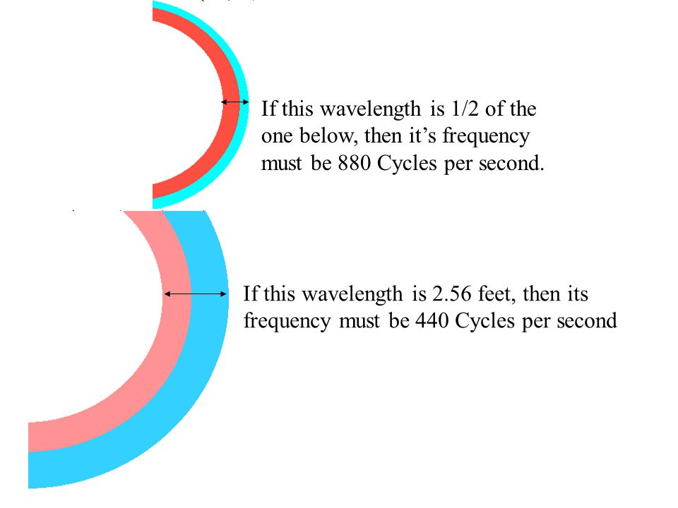 If this wavelength is 1/2 of the one below, then it's frequency must be 880 Cycles per second.