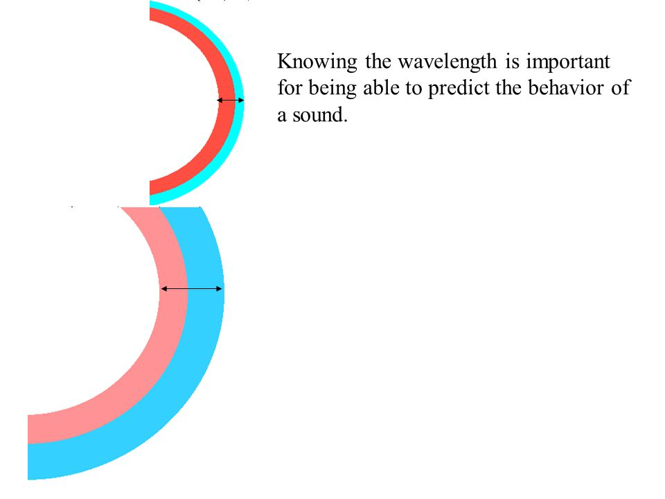 Knowing the wavelength is important for being able to predict the behavior of a sound.