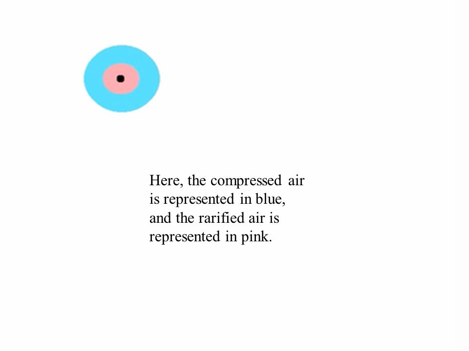 Here, the compressed air is represented in blue, and the rarified air is represented in pink.