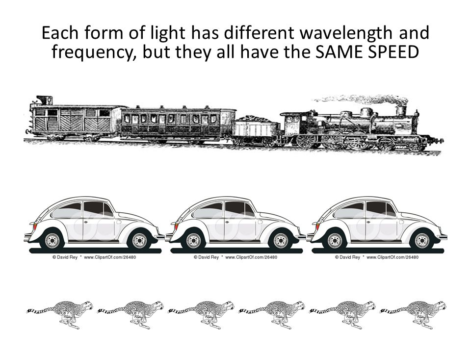 Each form of light has different wavelength and frequency, but they all have the SAME SPEED