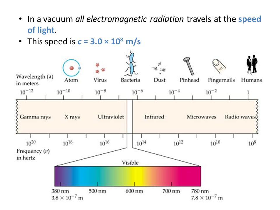 In a vacuum all electromagnetic radiation travels at the speed of light.