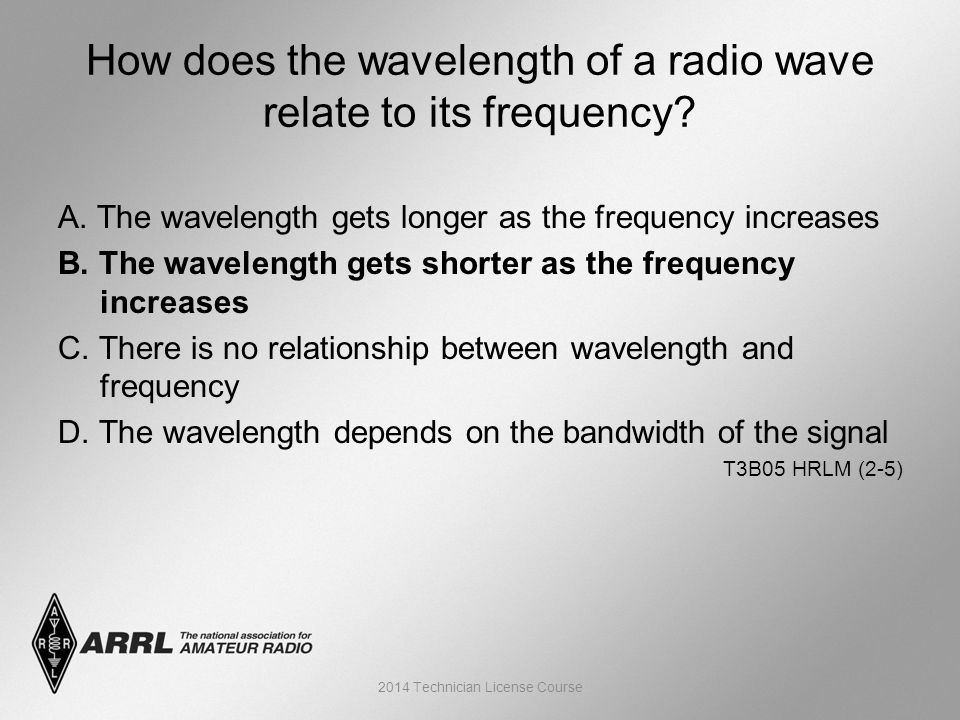 A. The wavelength gets longer as the frequency increases B.