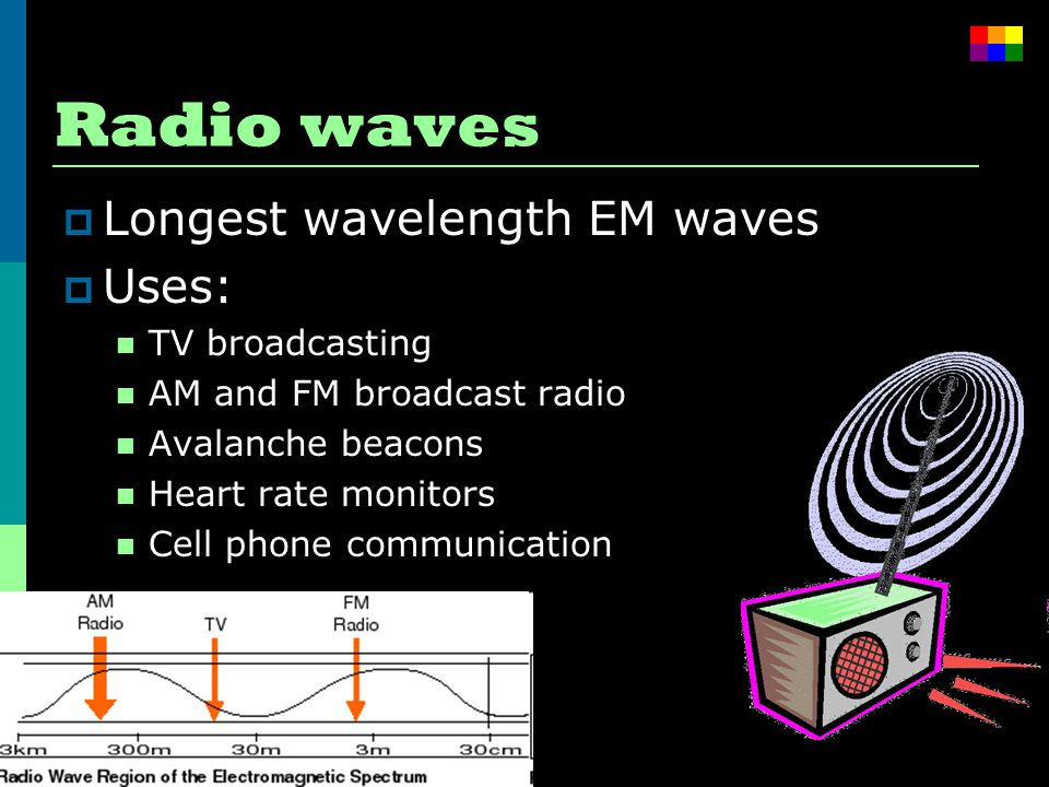 Radio waves  Longest wavelength EM waves  Uses: TV broadcasting AM and FM broadcast radio Avalanche beacons Heart rate monitors Cell phone communication