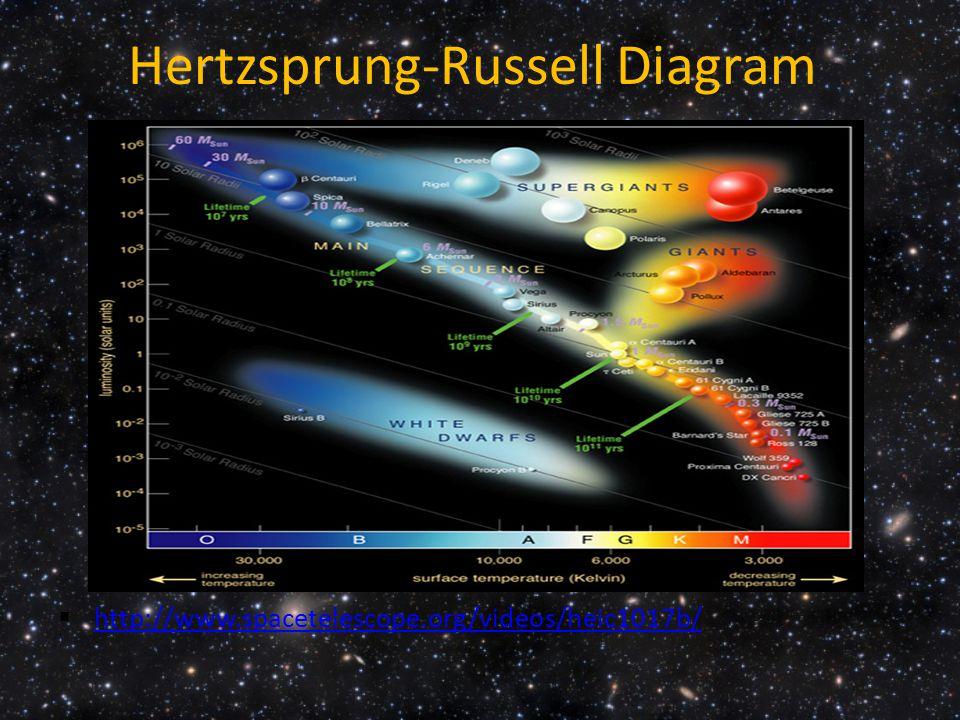 Hertzsprung-Russell Diagram  http://www.spacetelescope.org/videos/heic1017b/ http://www.spacetelescope.org/videos/heic1017b/