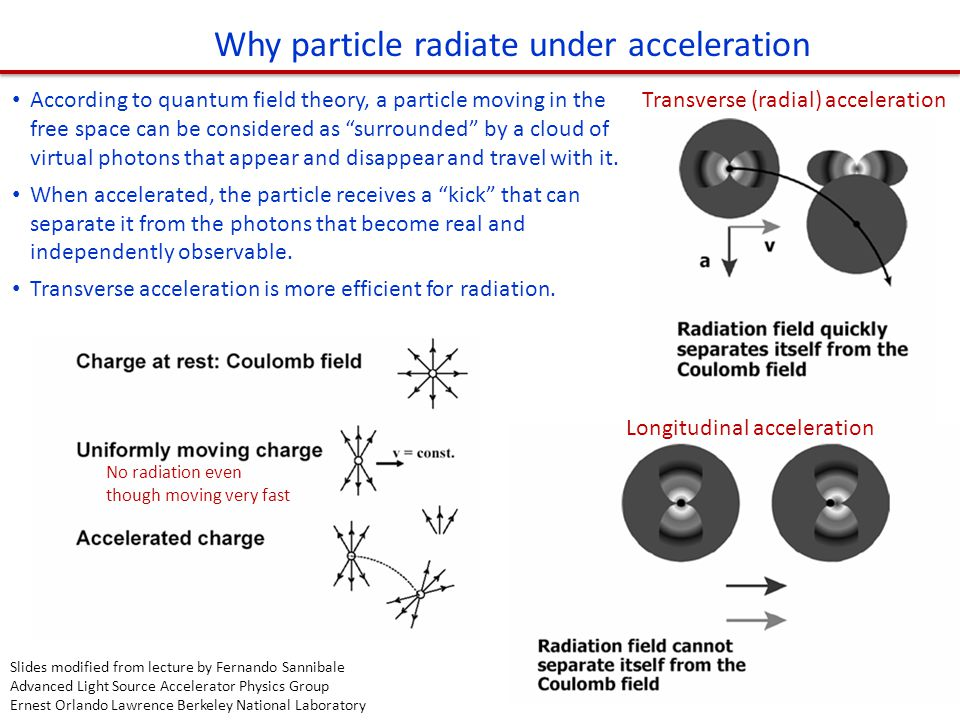 """According to quantum field theory, a particle moving in the free space can be considered as """"surrounded"""" by a cloud of virtual photons that appear and"""