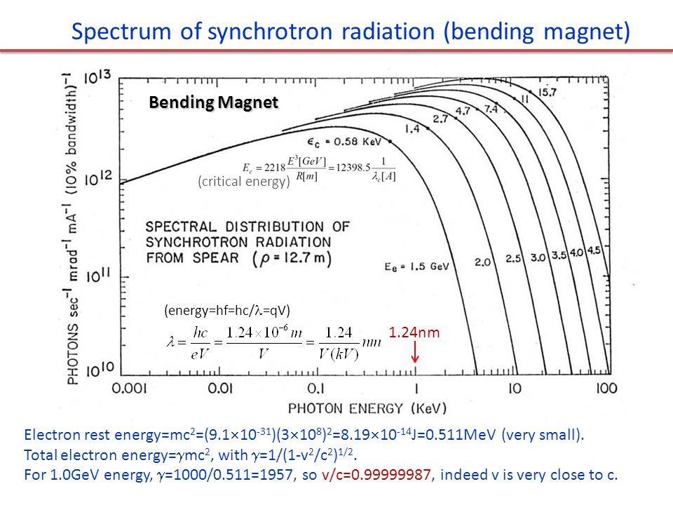 Bending Magnet 1.24nm Spectrum of synchrotron radiation (bending magnet) Electron rest energy=mc 2 =(9.1  10 -31 )(3  10 8 ) 2 =8.19  10 -14 J=0.51