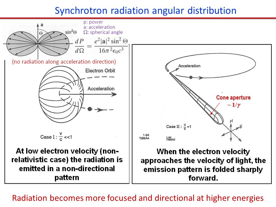 Cone aperture ~ 1/  Synchrotron radiation angular distribution Radiation becomes more focused and directional at higher energies (no radiation along