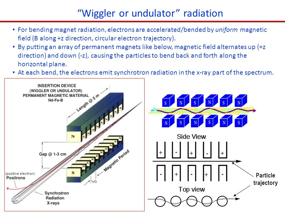 """""""Wiggler or undulator"""" radiation For bending magnet radiation, electrons are accelerated/bended by uniform magnetic field (B along +z direction, circu"""