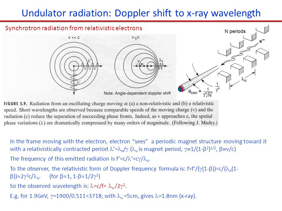Undulator radiation: Doppler shift to x-ray wavelength Synchrotron radiation from relativistic electrons In the frame moving with the electron, electr