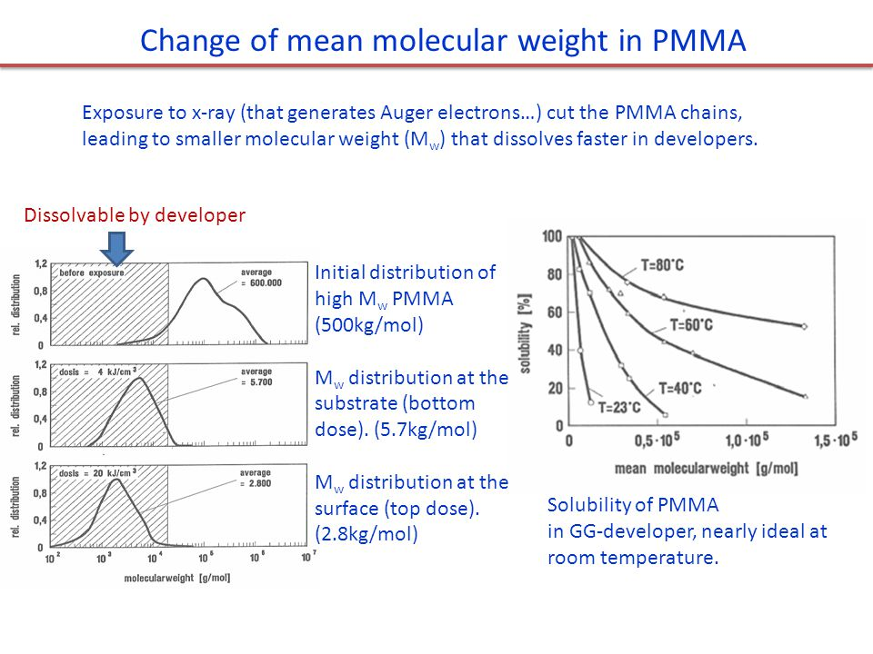 Change of mean molecular weight in PMMA Dissolvable by developer Initial distribution of high M w PMMA (500kg/mol) M w distribution at the substrate (