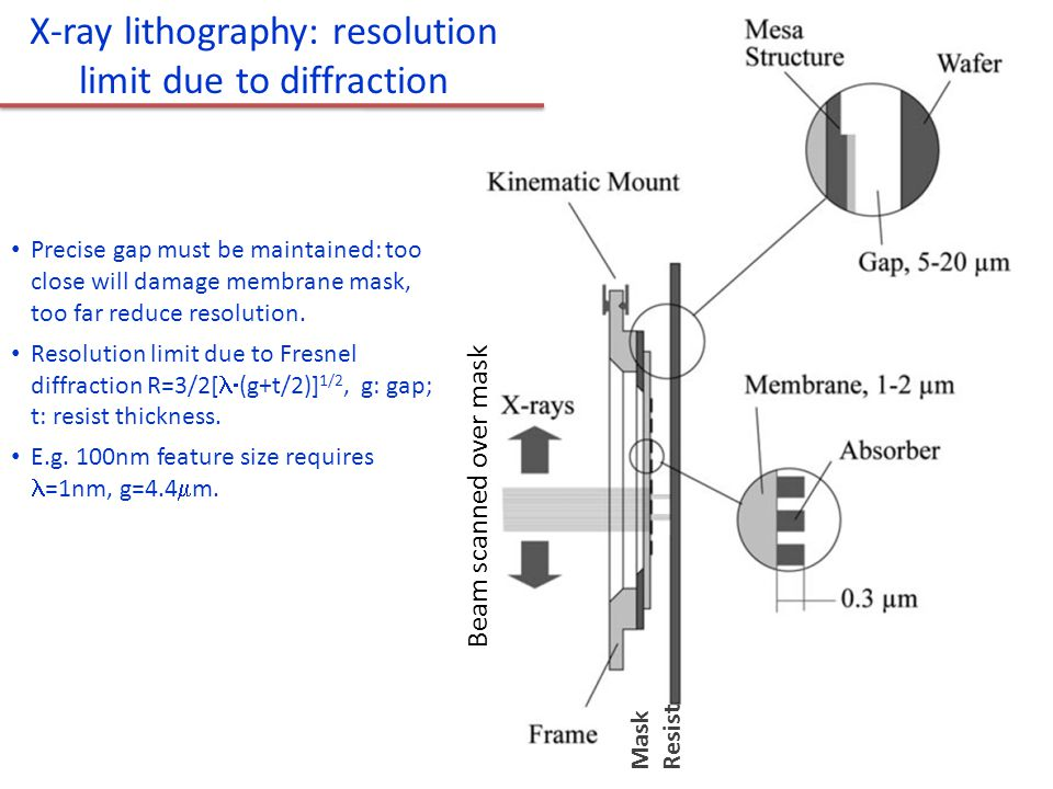 Mask Resist X-ray lithography: resolution limit due to diffraction Cerrina, J Phys D, 2000 Precise gap must be maintained: too close will damage membr