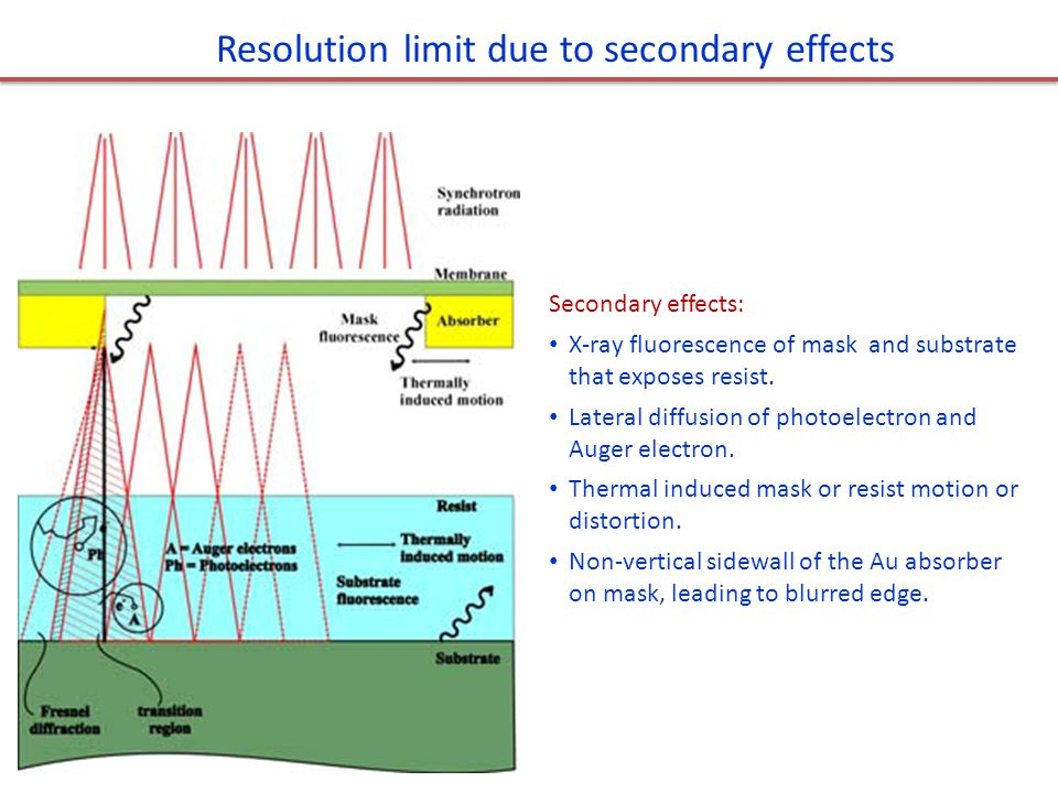 Resolution limit due to secondary effects Secondary effects: X-ray fluorescence of mask and substrate that exposes resist. Lateral diffusion of photoe