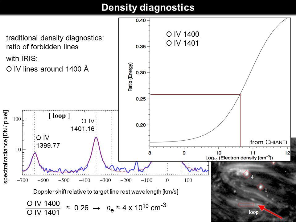 Density diagnostics Doppler shift relative to target line rest wavelength [km/s]spectral radiance [DN / pixel] O IV 1399.77 O IV 1401.16 O IV 1400 O IV 1401 ≈ 0.26 → n e ≈ 4 x 10 10 cm -3 traditional density diagnostics: ratio of forbidden lines with IRIS: O IV lines around 1400 Å Si IV 1403.77 O IV 1400 O IV 1401 from C HIANTI