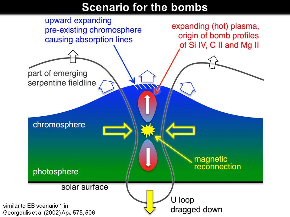 Scenario for the bombs similar to EB scenario 1 in Georgoulis et al (2002) ApJ 575, 506